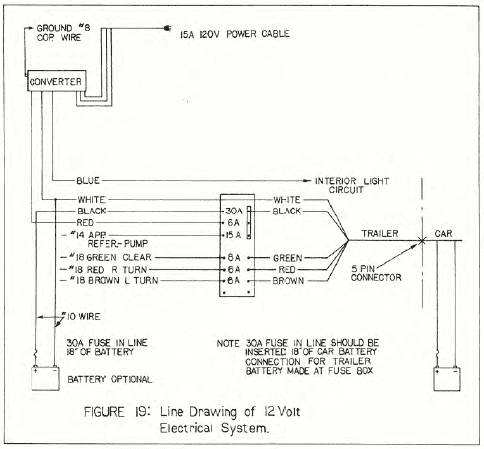 skamper camper wiring diagram - wiring diagram dutchmen rv wiring harness diagram